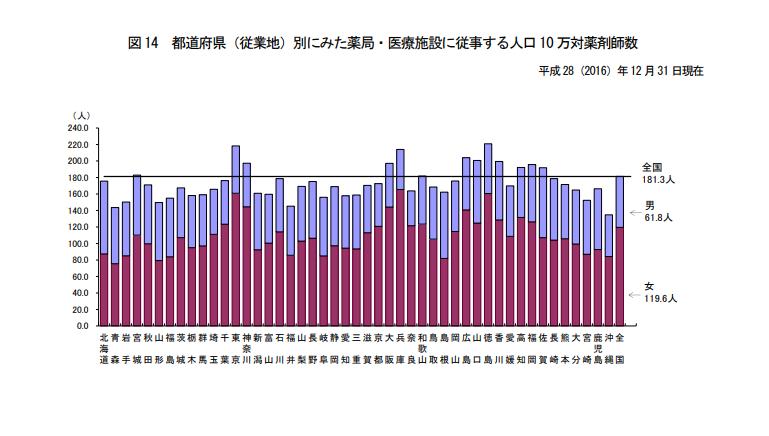都道府県(従業地)別にみた人口10万対薬剤師数