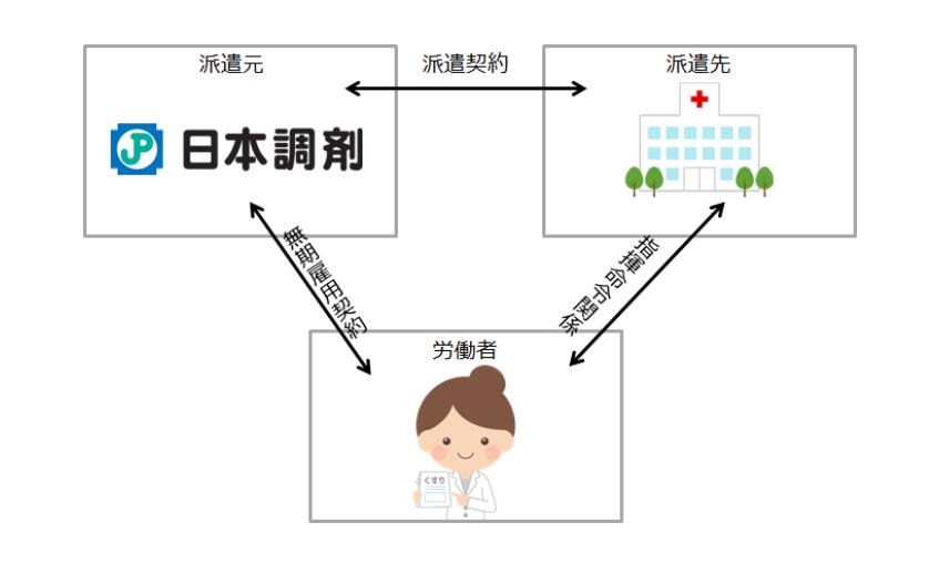 日本調剤の常用型派遣